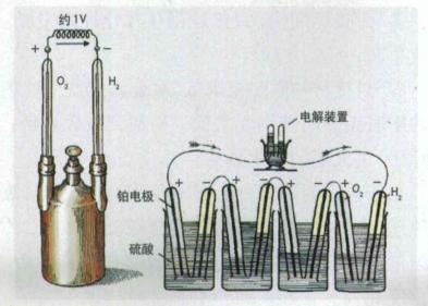 氢能应用之氢氧燃料电池